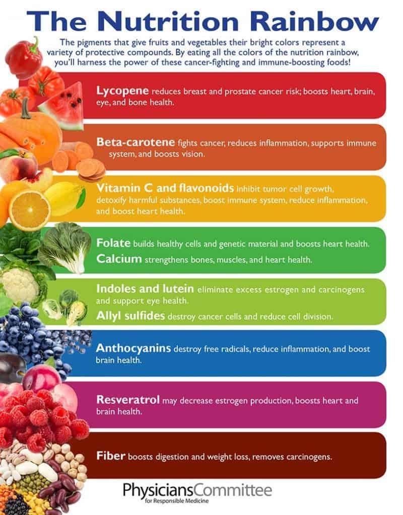 PCRM nutrition rainbow chart