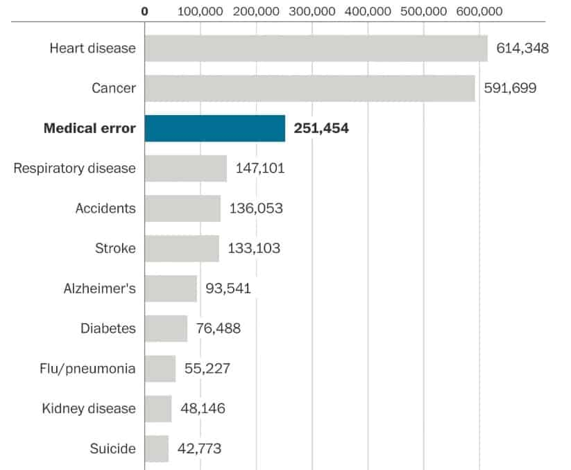 medical errors leading cause of death